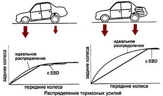 что такое ЕБД в автомобиле и как работает система