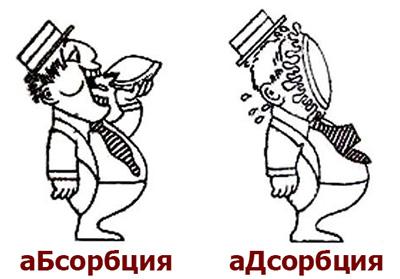 абсорбер или адсорбер